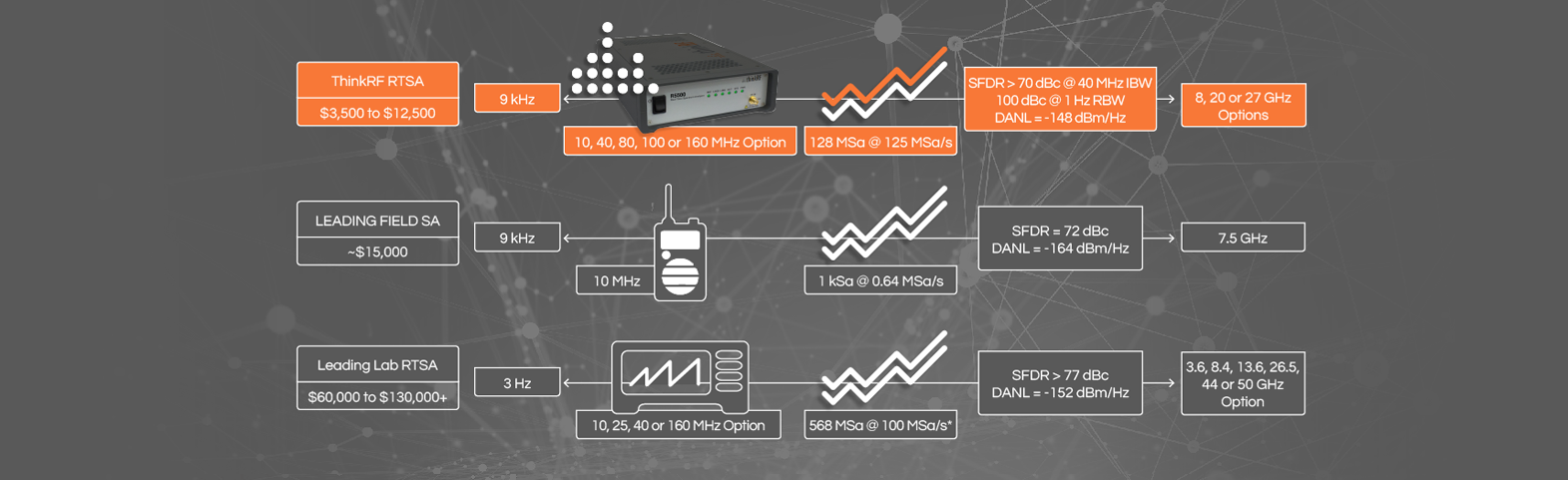 compared to other signal analyzers, ThinkRF provides a 10x advantage