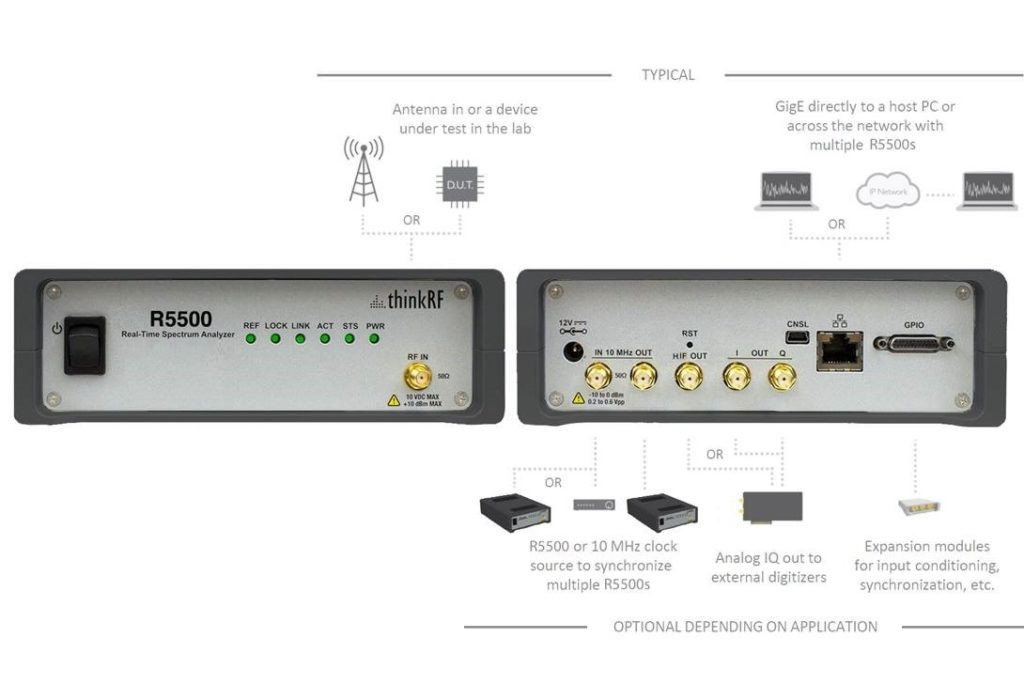 R5500 featuring standard HIF Output and GigE interface for remote spectrum monitoring and spectrum management