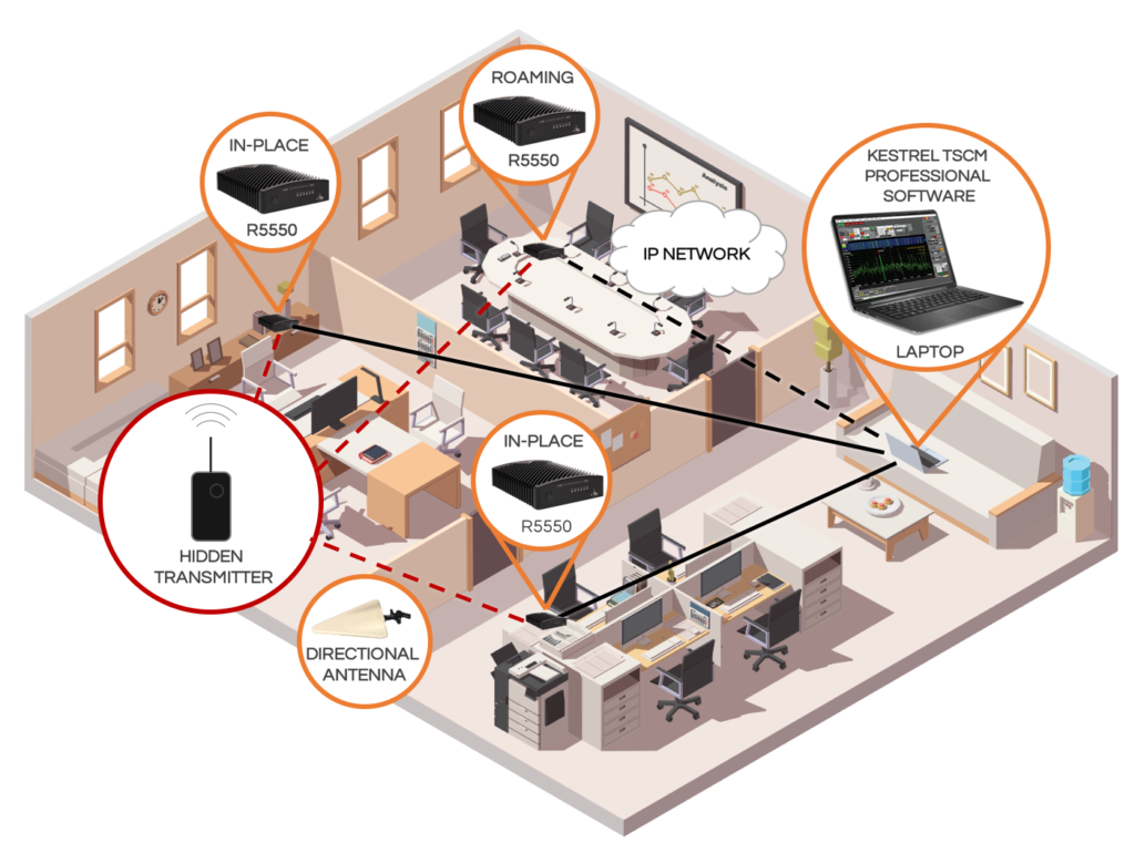 Example of ThinkRF Surveillance System Deployment in an office building to detect and locate illicit listening devices (bugs)